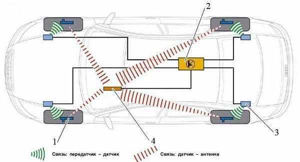 контроль давления воздуха в шинах