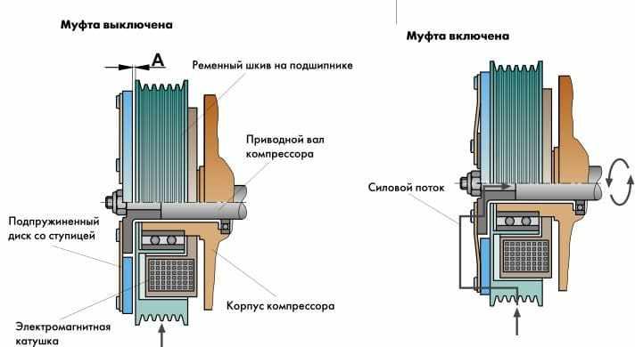принцип работы муфты компрессора кондиционера