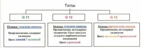 типы охлаждающей жидкости G11 G12 G13