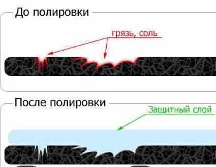 принцип действия защитной полироли