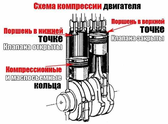 схема компрессии двигателя