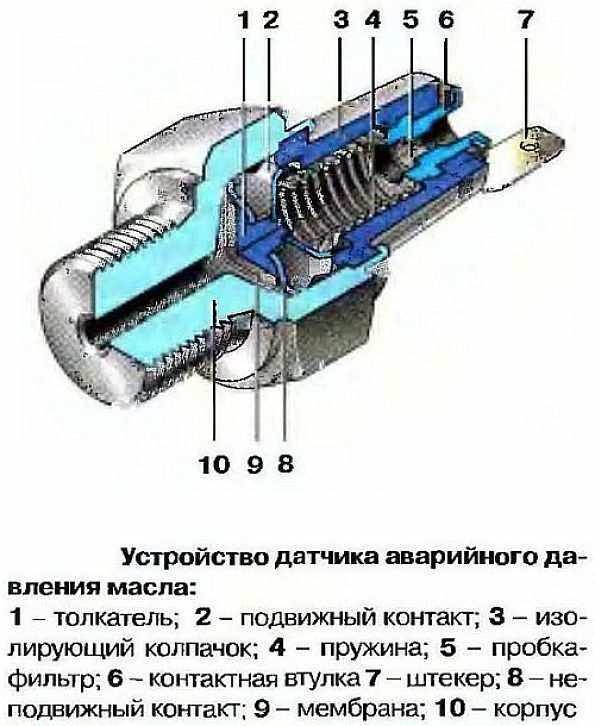 устройство датчика аварийного давления масла
