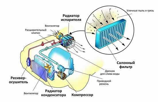 Схема системы отопления салона «Дэу Нексии»