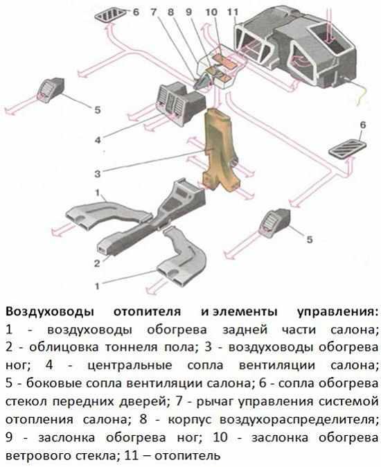 воздуховоды отопителя и элементы управления
