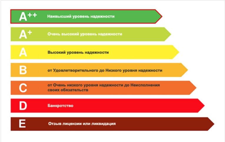 Шкала рейтинга по страхованию ОСАГО